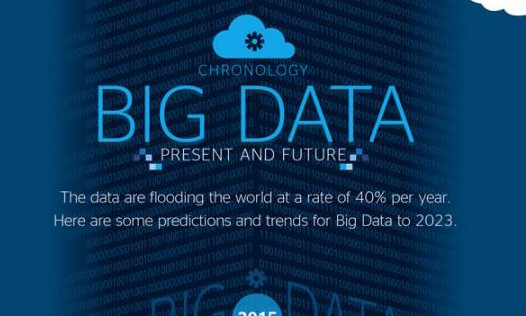 Predictions and Trends for Big Data to 2023 – Cottrill Research, LLC