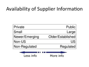 Availability of Supplier Information