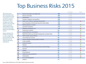 From Allianz Risk Barometer 2015