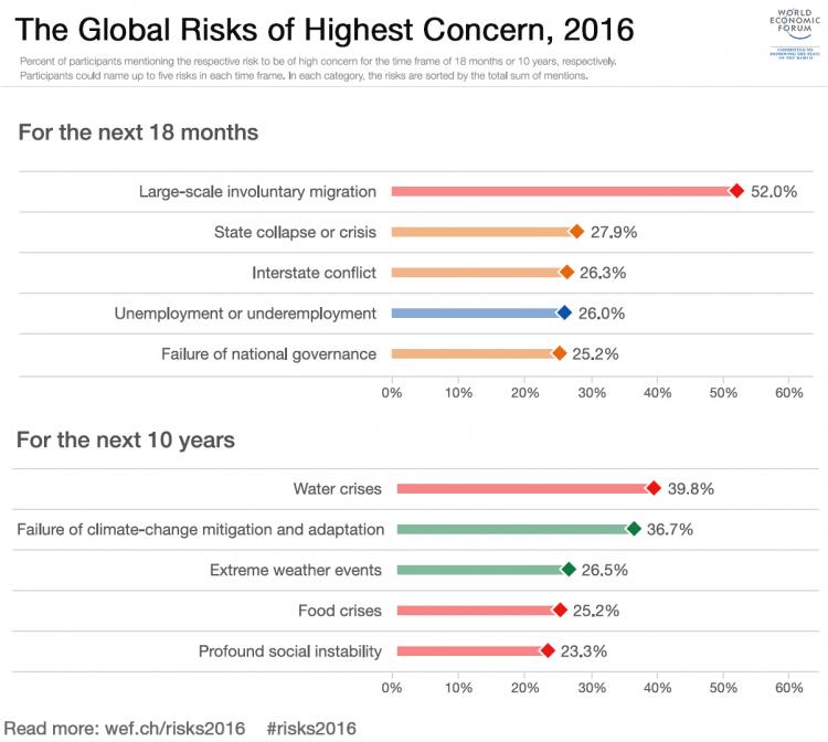 global-risks-of-highest-concern.d2d34d43c74d371f49f494113287e9c8