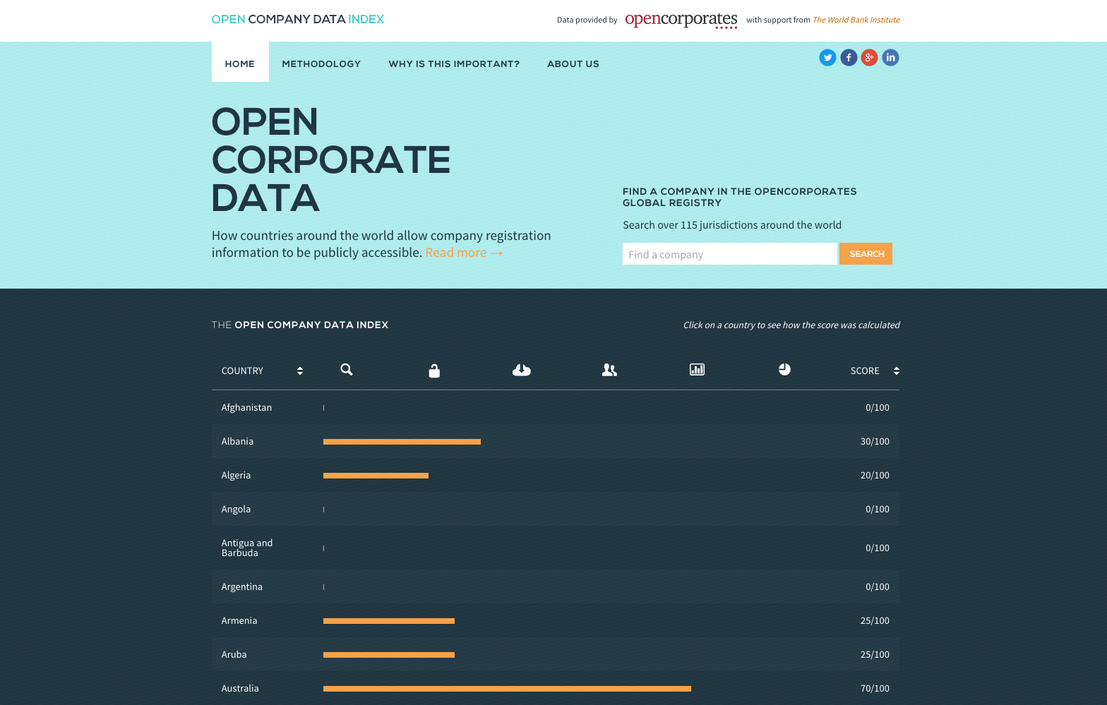 The Open Company Data Index