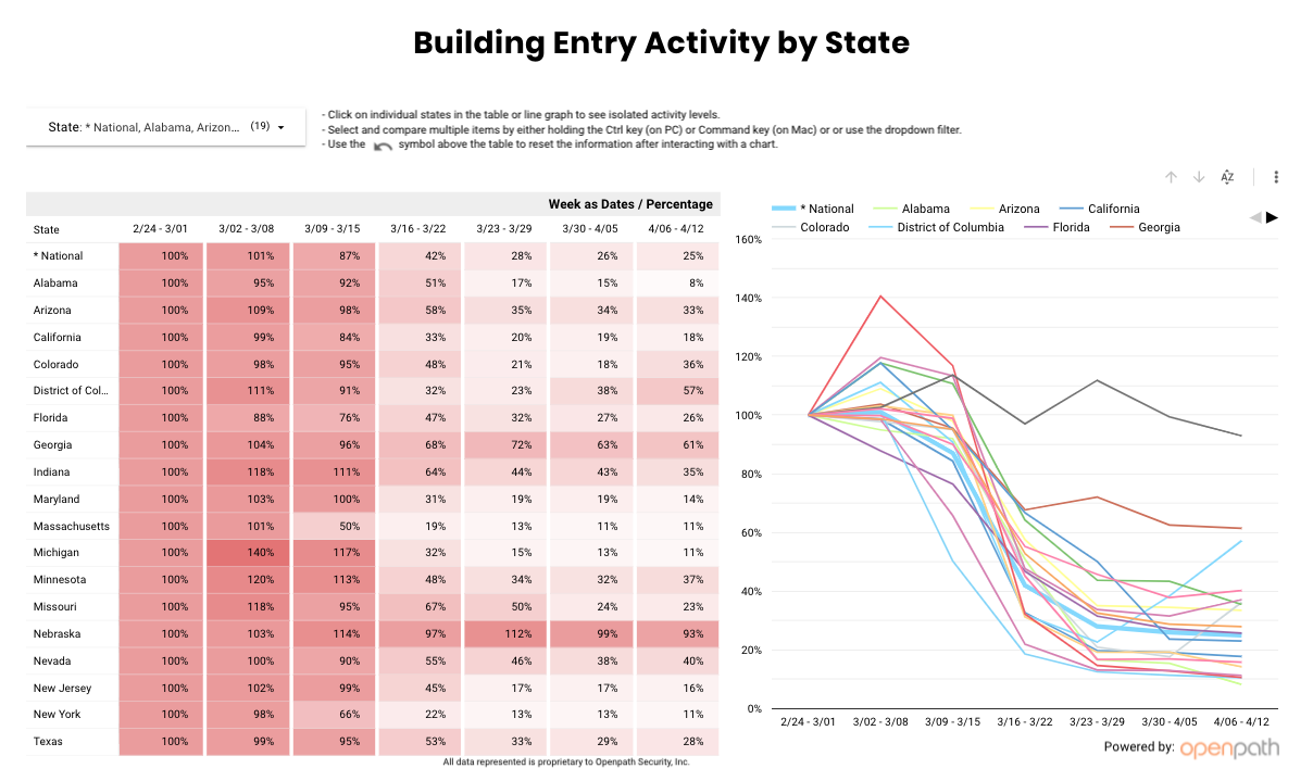Openpath Launches Social Distancing Index Based on National Building Access Data