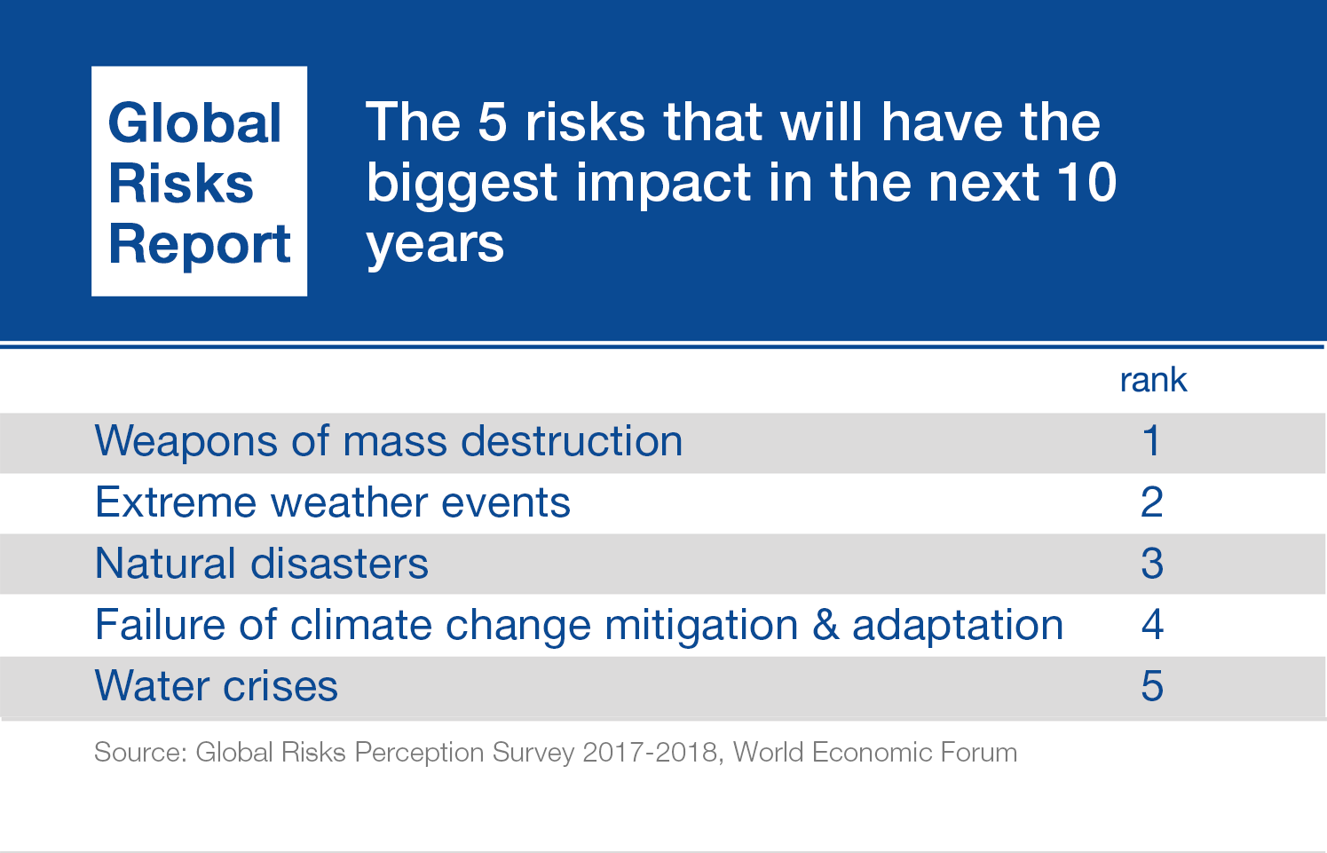 WEF Global Risks Report 2018 Reveals Increased Environmental Concerns